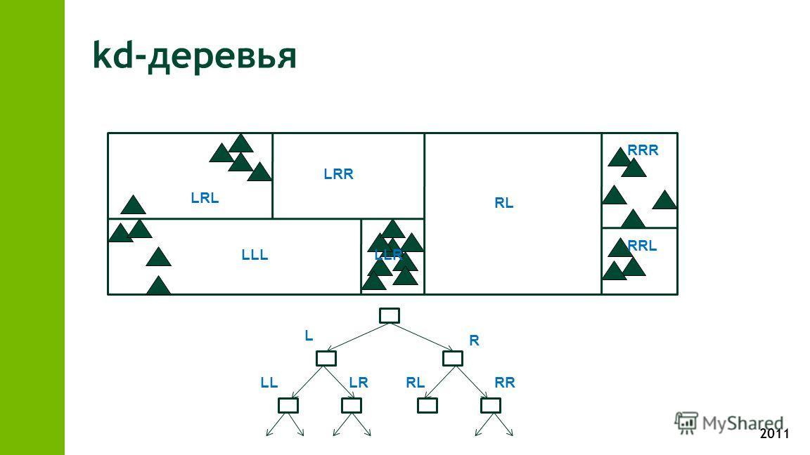 2011 kd-деревья R L LLLRRLRR LLLLLR LRL LRR RL RRL RRR