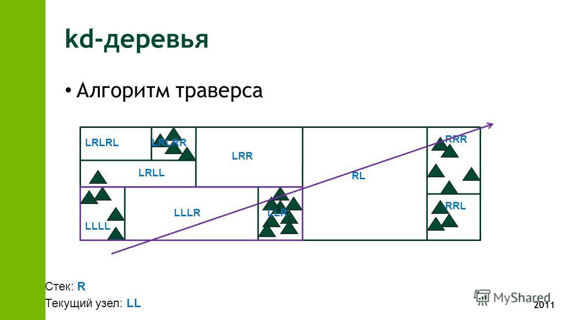 2011 kd-деревья Алгоритм траверса RL RRR RRL LRR LLR LLLL LLLR LRLL LRLRLLRLRR Стек: R Текущий узел: LL