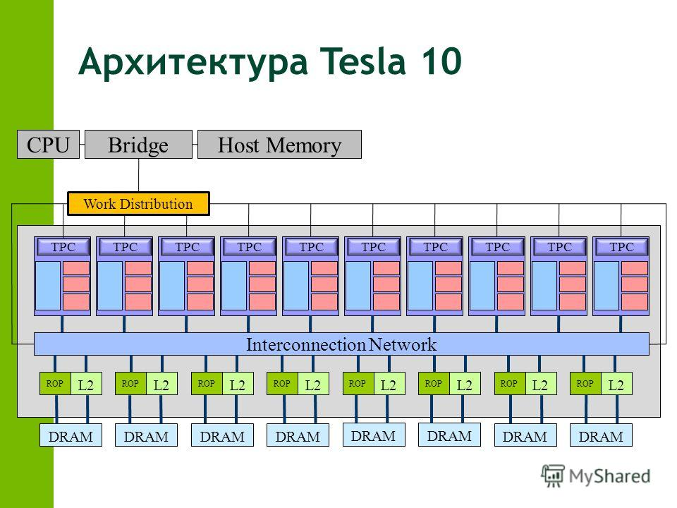 Архитектура Tesla 10 TPC Interconnection Network ROP L2 ROP L2 ROP L2 ROP L2 ROP L2 ROP L2 ROP L2 ROP L2 DRAM CPUBridgeHost Memory Work Distribution