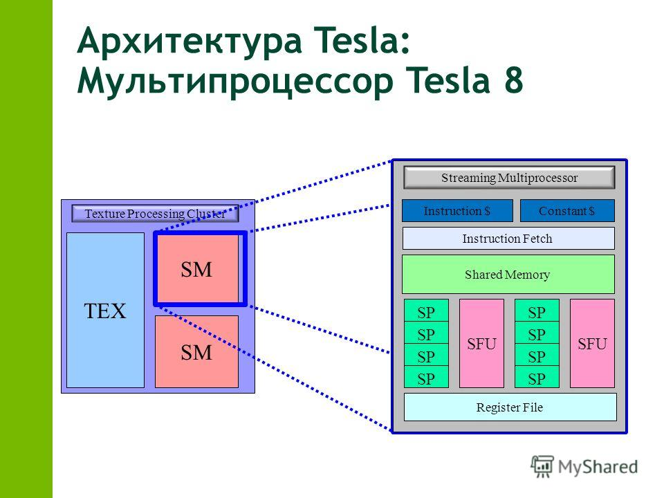 TEX SM Texture Processing Cluster Streaming Multiprocessor Instruction $Constant $ Instruction Fetch Shared Memory SFU SP SFU SP Register File Архитектура Tesla: Мультипроцессор Tesla 8