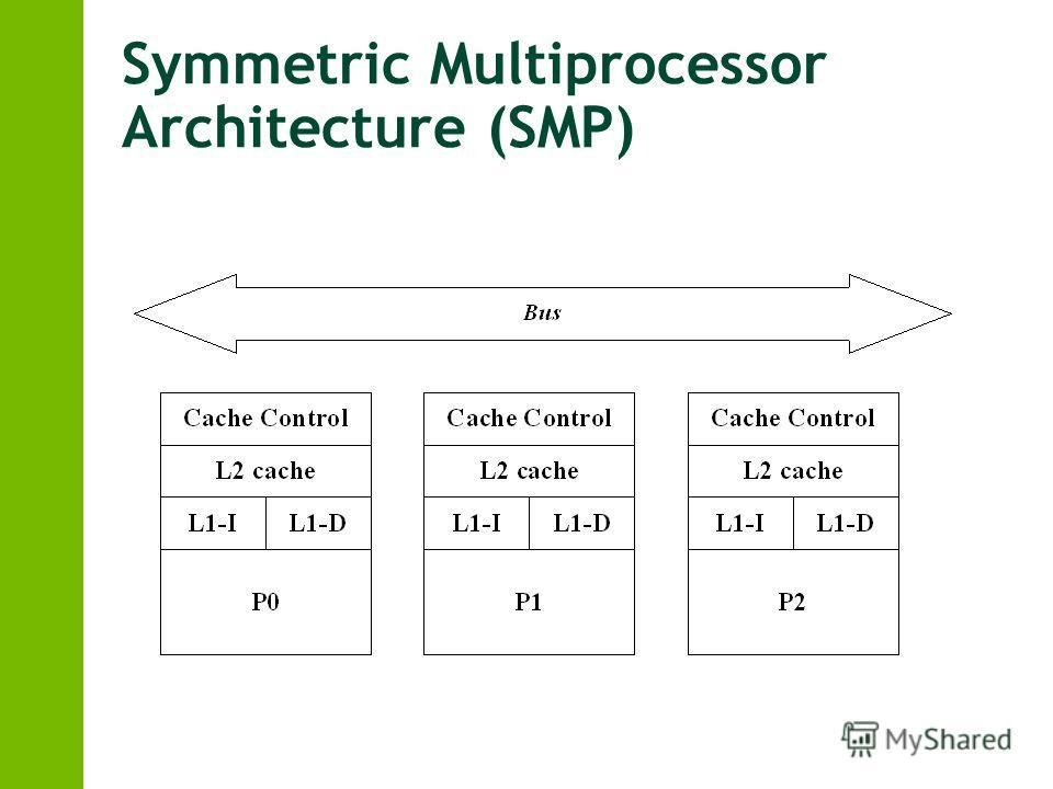 Symmetric Multiprocessor Architecture (SMP)