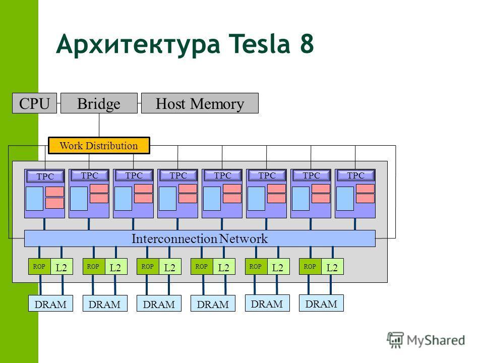 TPC Interconnection Network ROP L2 ROP L2 ROP L2 ROP L2 ROP L2 ROP L2 DRAM CPUBridgeHost Memory Work Distribution