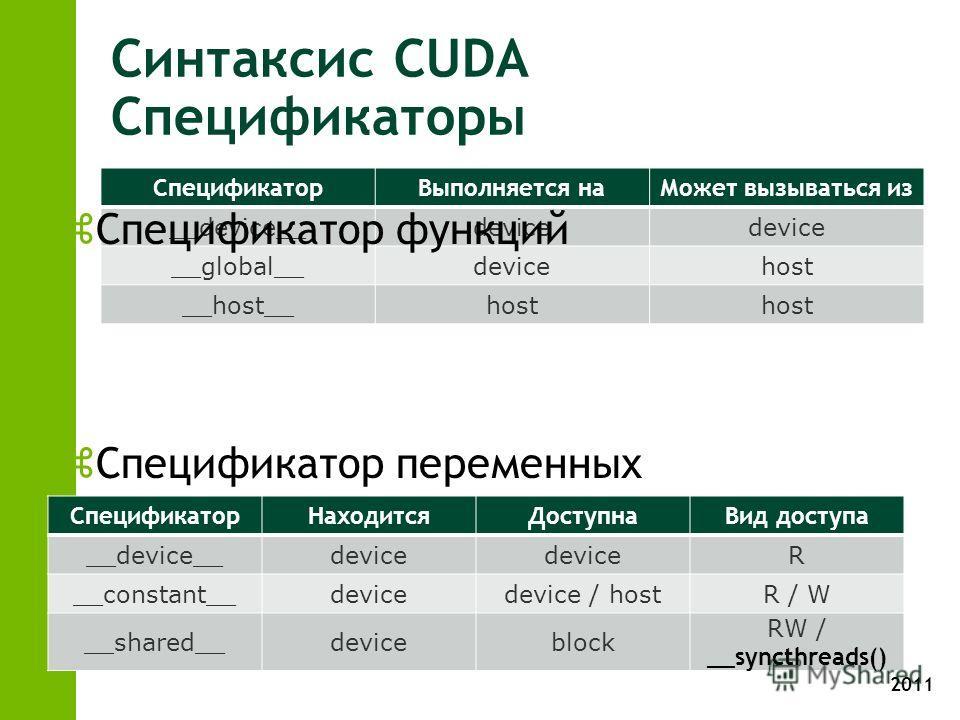2011 Синтаксис CUDA Спецификаторы СпецификаторВыполняется наМожет вызываться из __device__device __global__devicehost __host__host zСпецификатор функций zСпецификатор переменных СпецификаторНаходитсяДоступнаВид доступа __device__device R __constant__