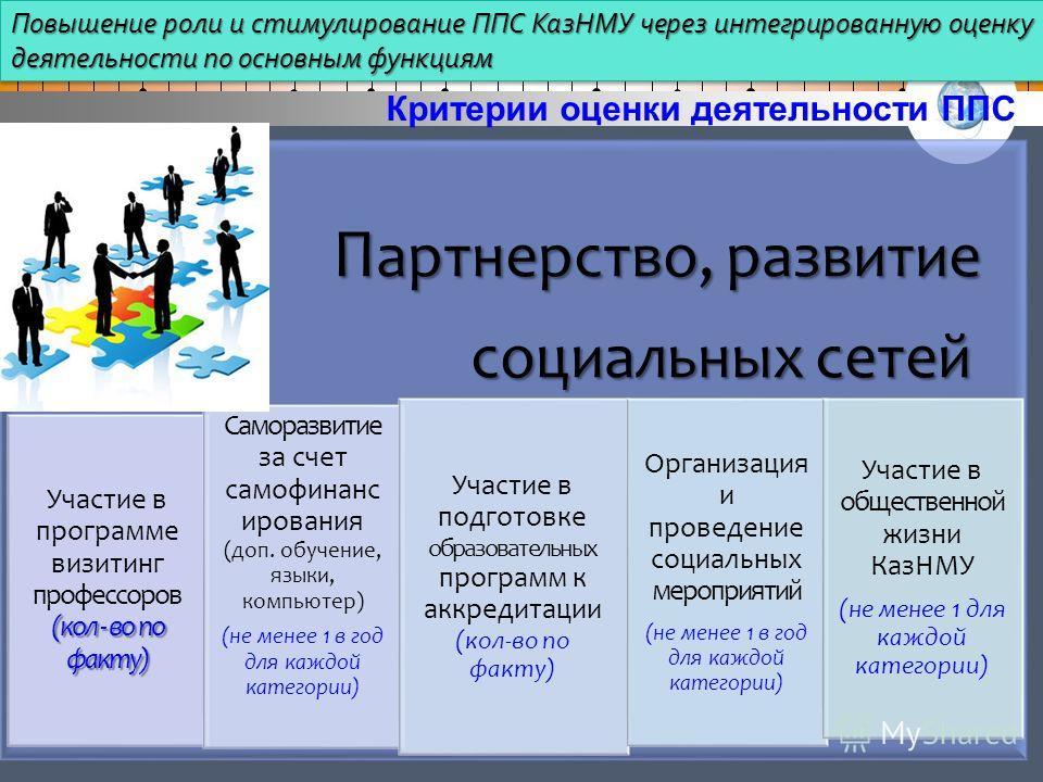 П артнерство, развитие социальных сетей социальных сетей (кол - во по факту) Участие в программе визитинг профессоров (кол - во по факту) Саморазвитие за счет самофинанс ирования (доп. обучение, языки, компьютер) (не менее 1 в год для каждой категори