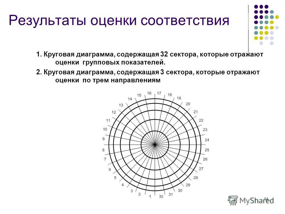 14 Результаты оценки соответствия 1. Круговая диаграмма, содержащая 32 сектора, которые отражают оценки групповых показателей. 2. Круговая диаграмма, содержащая 3 сектора, которые отражают оценки по трем направлениям