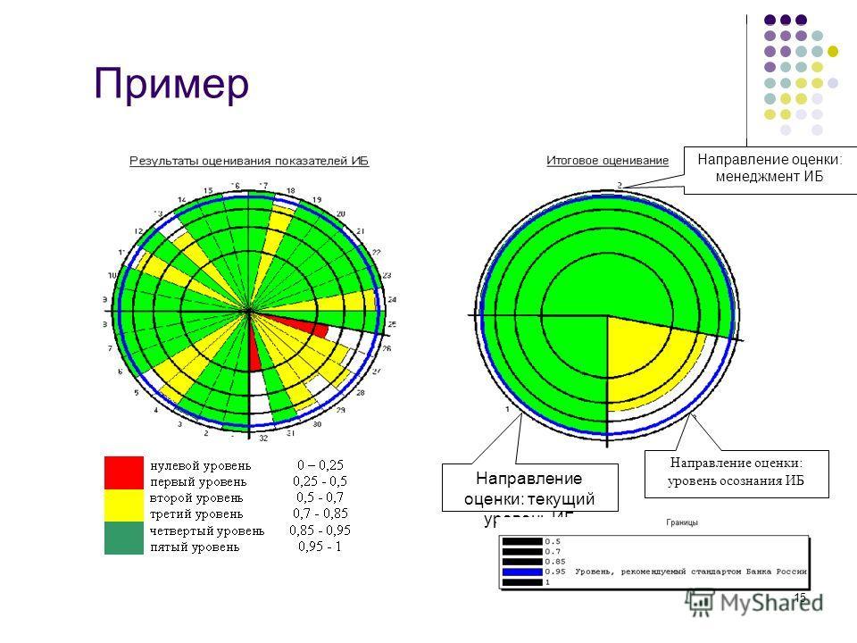 15 Значения групповых показателей Направление оценки: текущий уровень ИБ Направление оценки: уровень осознания ИБ Направление оценки: менеджмент ИБ Пример
