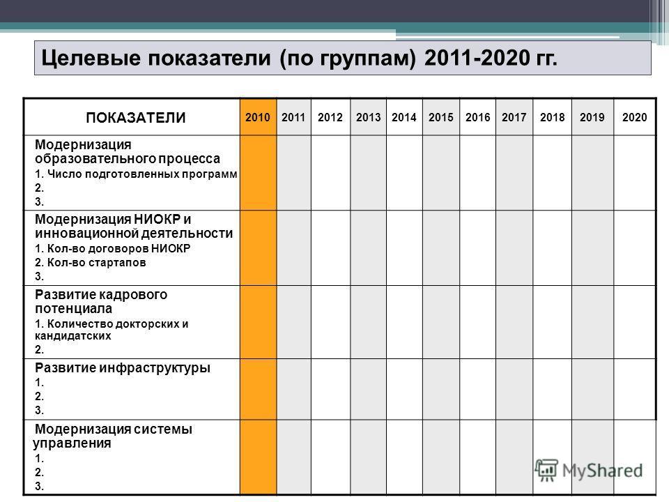 Целевые показатели (по группам) 2011-2020 гг. ПОКАЗАТЕЛИ 20102011201220132014201520162017201820192020 Модернизация образовательного процесса 1. Число подготовленных программ 2. 3. Модернизация НИОКР и инновационной деятельности 1. Кол-во договоров НИ