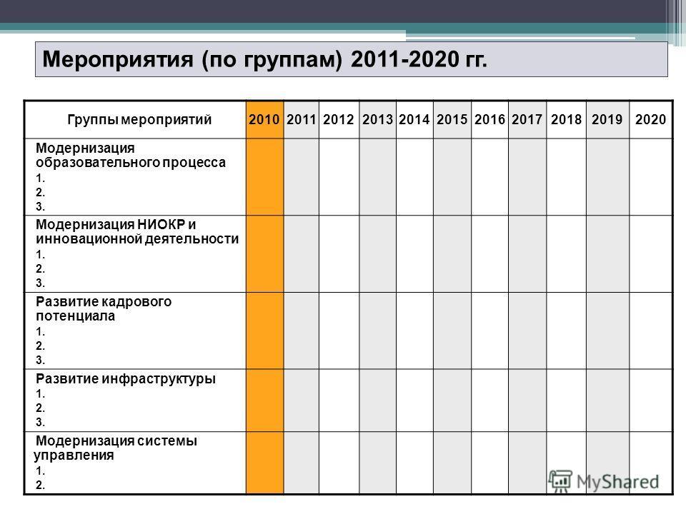 Мероприятия (по группам) 2011-2020 гг. Группы мероприятий20102011201220132014201520162017201820192020 Модернизация образовательного процесса 1. 2. 3. Модернизация НИОКР и инновационной деятельности 1. 2. 3. Развитие кадрового потенциала 1. 2. 3. Разв