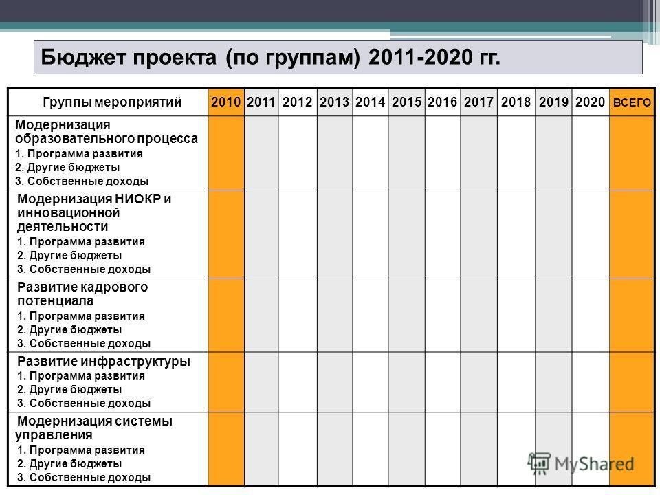Бюджет проекта (по группам) 2011-2020 гг. Группы мероприятий20102011201220132014201520162017201820192020 ВСЕГО Модернизация образовательного процесса 1. Программа развития 2. Другие бюджеты 3. Собственные доходы Модернизация НИОКР и инновационной дея