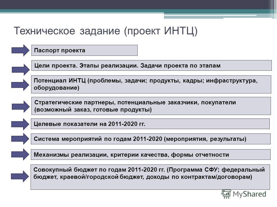 Техническое задание (проект ИНТЦ) Паспорт проекта Стратегические партнеры, потенциальные заказчики, покупатели (возможный заказ, готовые продукты) Система мероприятий по годам 2011-2020 (мероприятия, результаты) Совокупный бюджет по годам 2011-2020 г