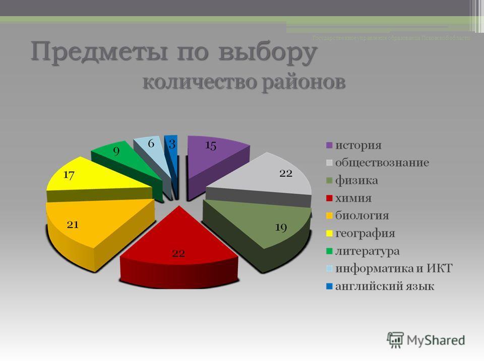 Предметы по выбору Государственное управление образования Псковской области