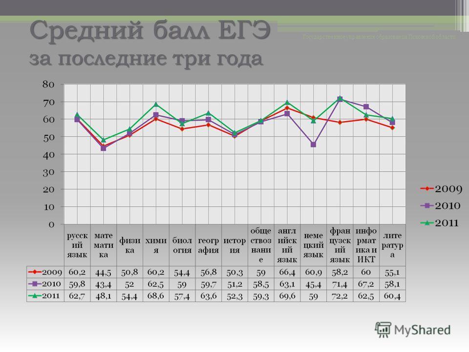 Средний балл ЕГЭ за последние три года Государственное управление образования Псковской области