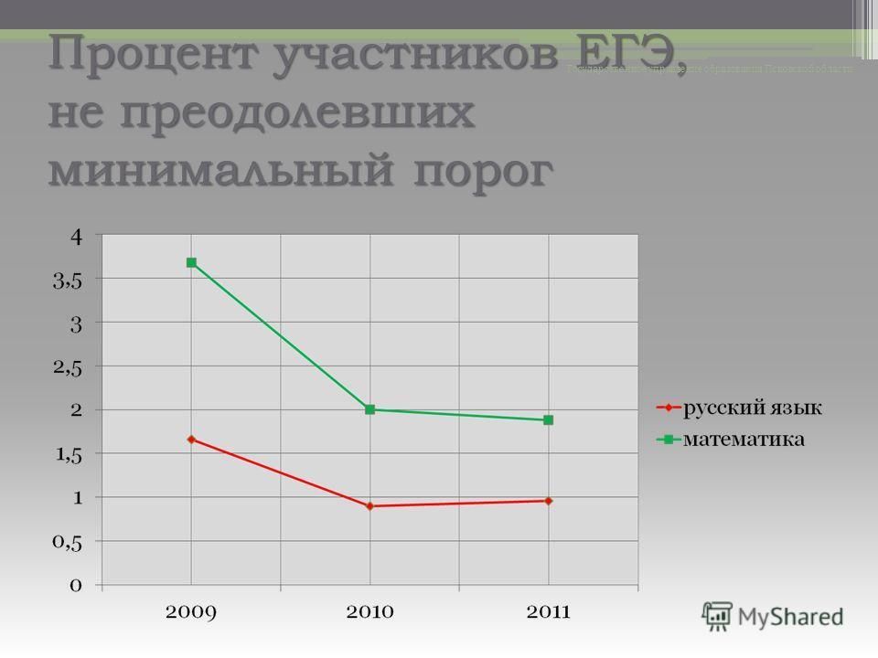 Процент участников ЕГЭ, не преодолевших минимальный порог Государственное управление образования Псковской области