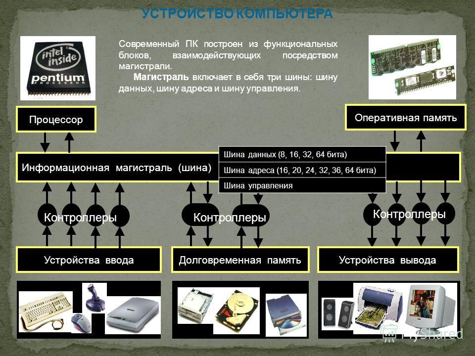 УСТРОЙСТВО КОМПЬЮТЕРА Информационная магистраль (шина) Устройства вводаУстройства выводаДолговременная память Современный ПК построен из функциональных блоков, взаимодействующих посредством магистрали. Магистраль включает в себя три шины: шину данных