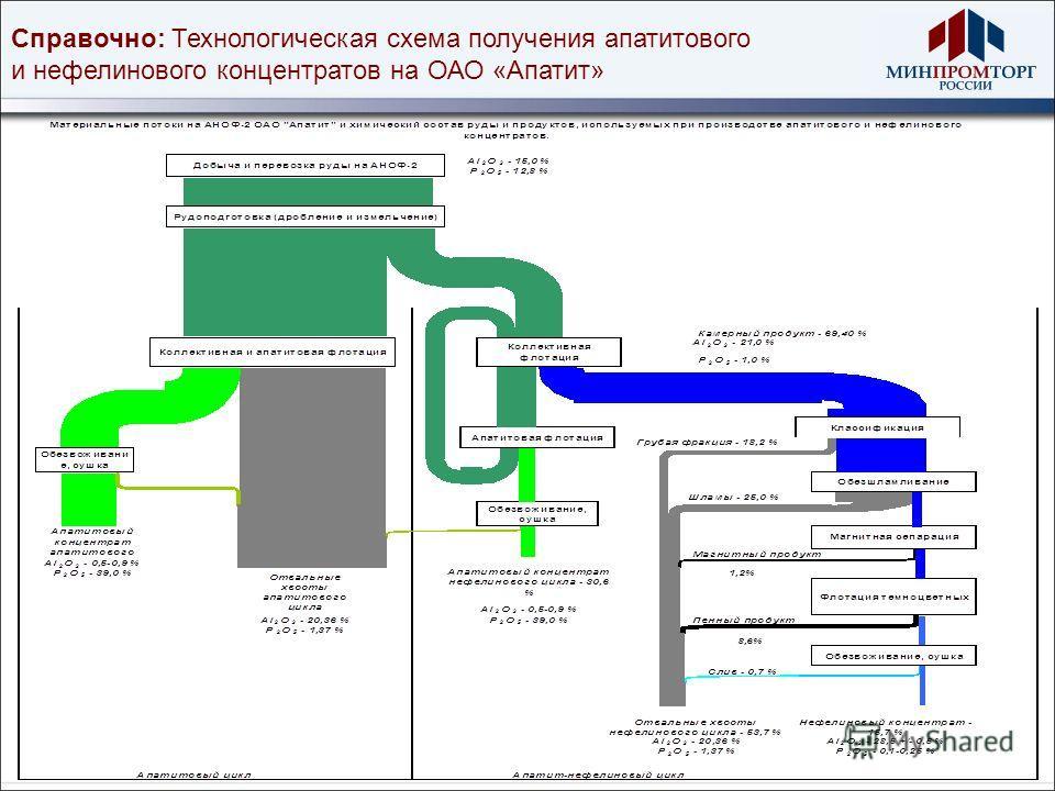 Справочно: Технологическая схема получения апатитового и нефелинового концентратов на ОАО «Апатит»