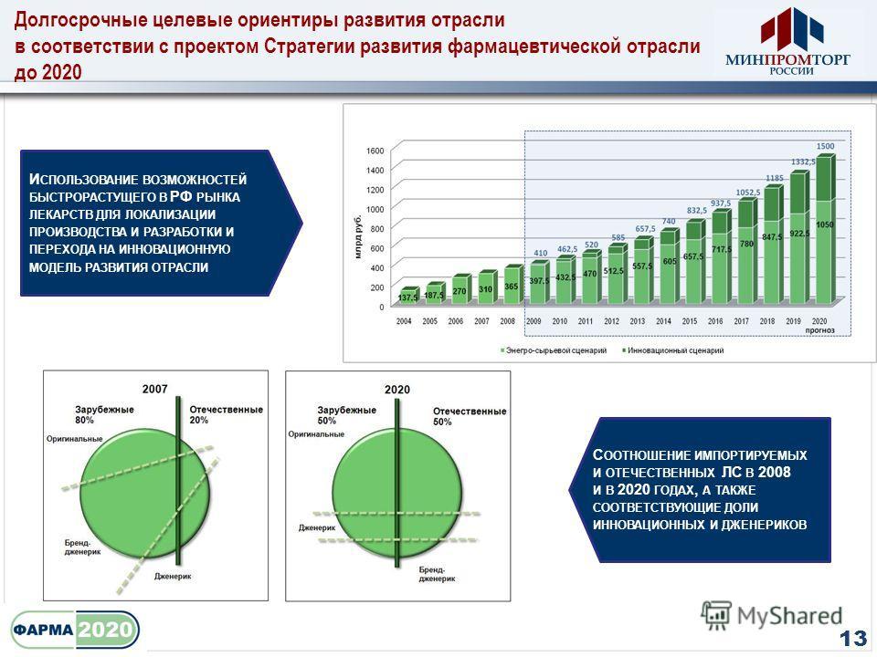 Долгосрочные целевые ориентиры развития отрасли в соответствии с проектом Стратегии развития фармацевтической отрасли до 2020 13 С ООТНОШЕНИЕ ИМПОРТИРУЕМЫХ И ОТЕЧЕСТВЕННЫХ ЛС В 2008 И В 2020 ГОДАХ, А ТАКЖЕ СООТВЕТСТВУЮЩИЕ ДОЛИ ИННОВАЦИОННЫХ И ДЖЕНЕРИ