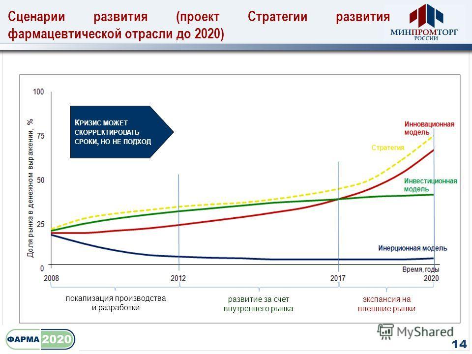 Сценарии развития (проект Стратегии развития фармацевтической отрасли до 2020) 14 локализация производства и разработки развитие за счет внутреннего рынка экспансия на внешние рынки К РИЗИС МОЖЕТ СКОРРЕКТИРОВАТЬ СРОКИ, НО НЕ ПОДХОД 14