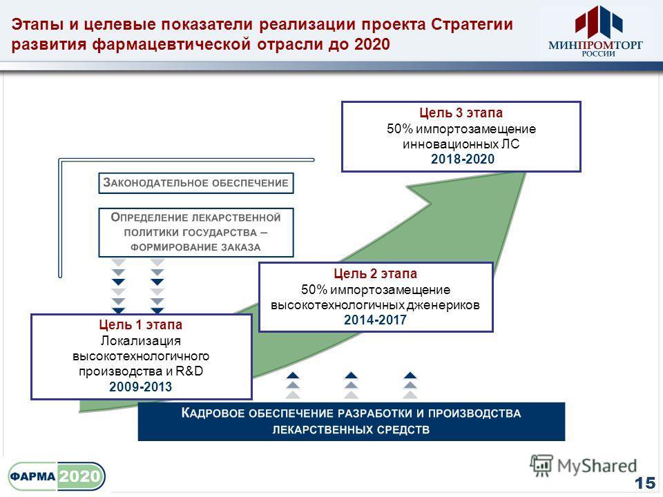 Цель 1 этапа Локализация высокотехнологичного производства и R&D 2009-2013 Цель 2 этапа 50% импортозамещение высокотехнологичных дженериков 2014-2017 Цель 3 этапа 50% импортозамещение инновационных ЛС 2018-2020 Этапы и целевые показатели реализации п