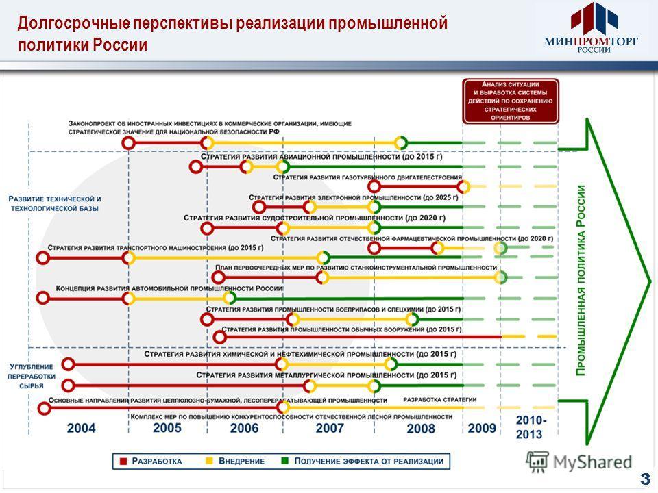 Долгосрочные перспективы реализации промышленной политики России 3