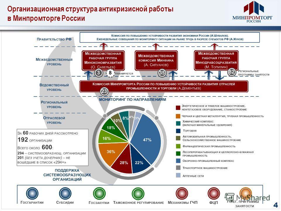 Организационная структура антикризисной работы в Минпромторге России 4