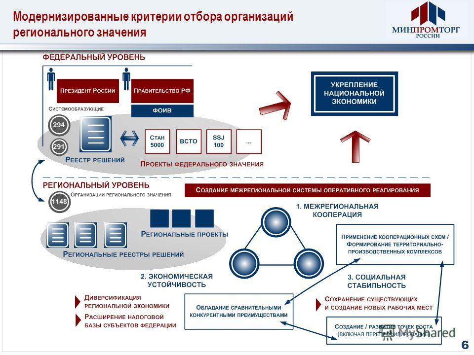 Модернизированные критерии отбора организаций регионального значения 6