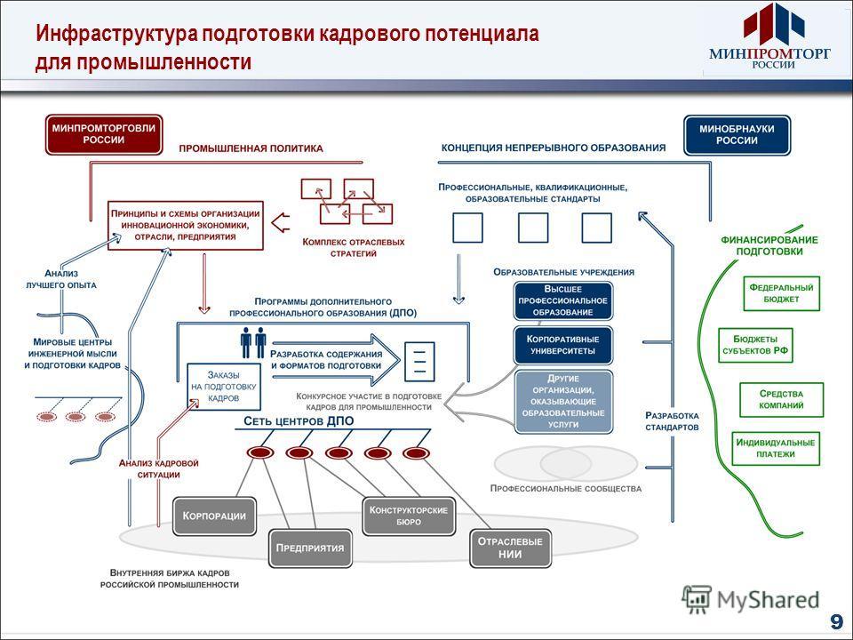 Инфраструктура подготовки кадрового потенциала для промышленности 9