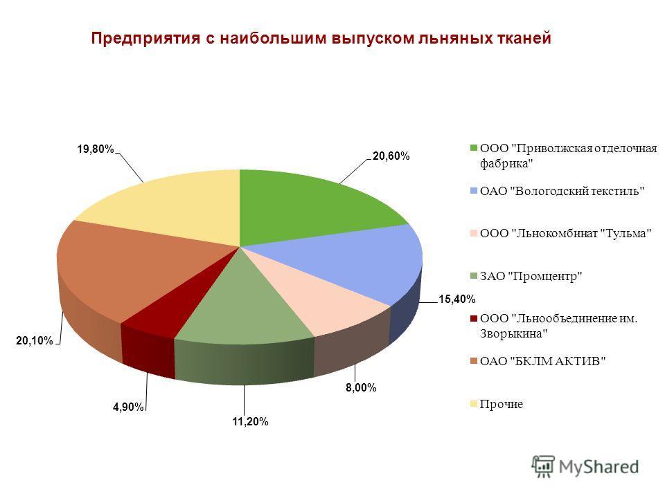 Предприятия с наибольшим выпуском льняных тканей