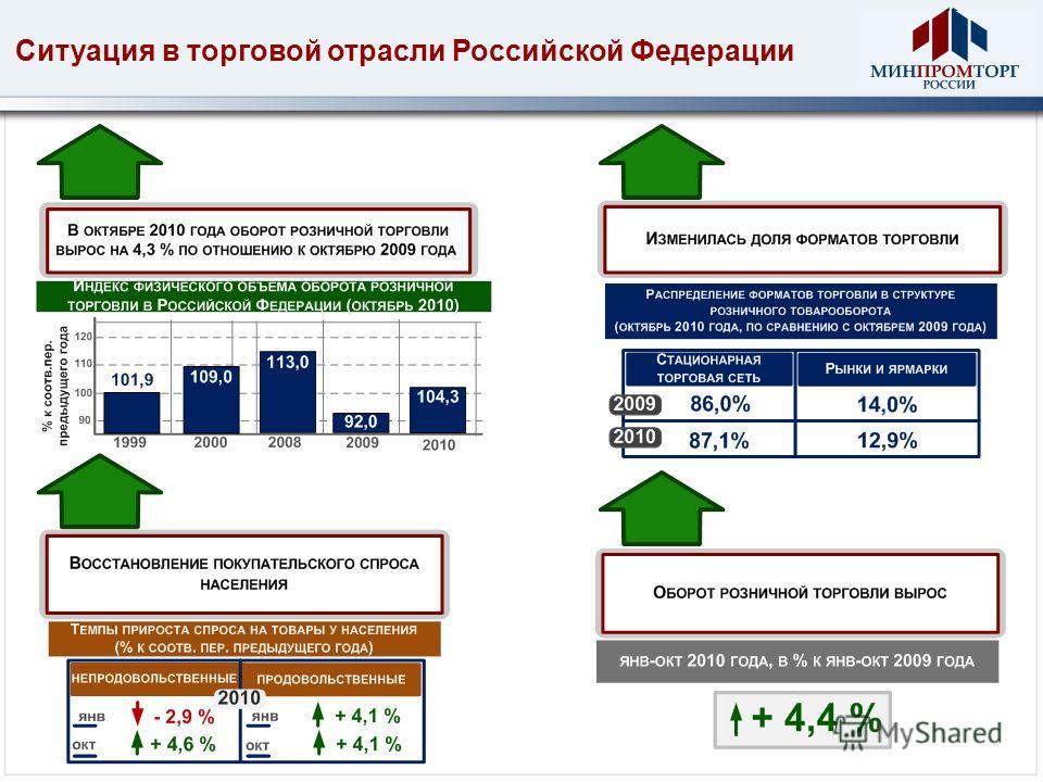 Ситуация в торговой отрасли Российской Федерации