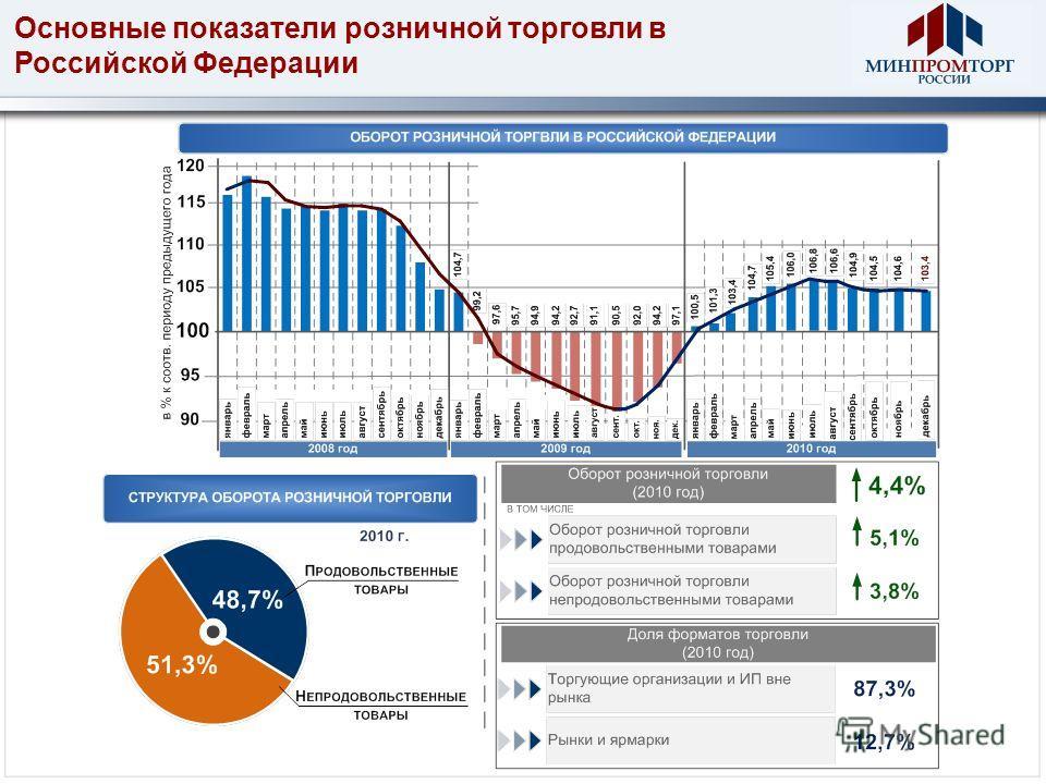 Основные показатели розничной торговли в Российской Федерации