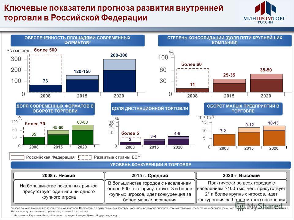 Ключевые показатели прогноза развития внутренней торговли в Российской Федерации