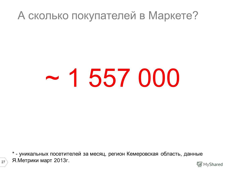 27 А сколько покупателей в Маркете? * - уникальных посетителей за месяц, регион Кемеровская область, данные Я.Метрики март 2013г. ~ 1 557 000