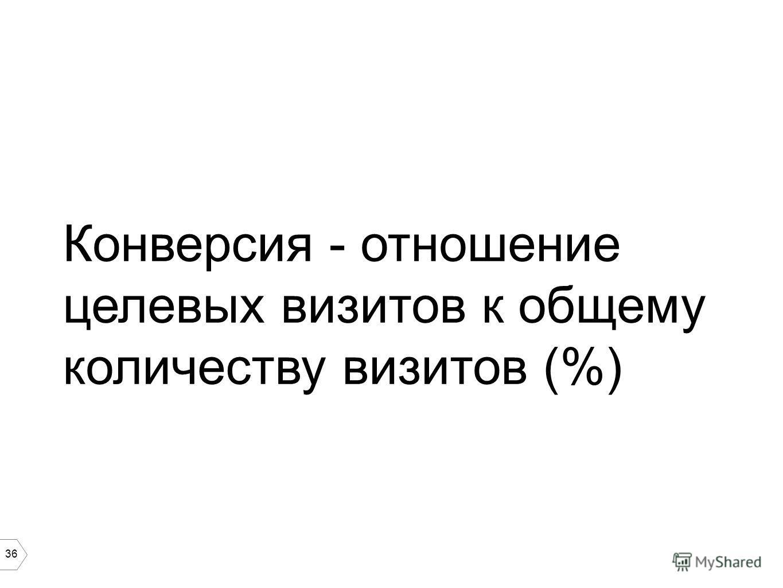 36 Конверсия - отношение целевых визитов к общему количеству визитов (%)