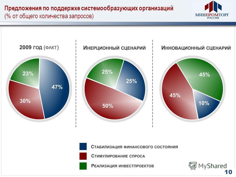 10 Предложения по поддержке системообразующих организаций (% от общего количества запросов)