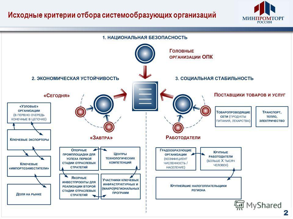 Исходные критерии отбора системообразующих организаций 2