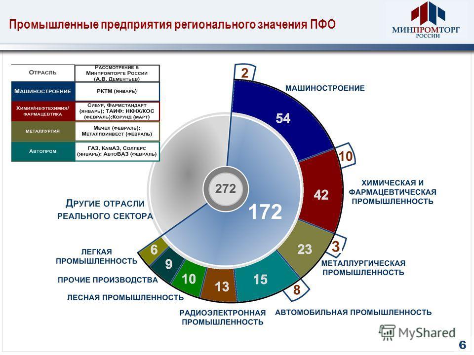 Промышленные предприятия регионального значения ПФО 6