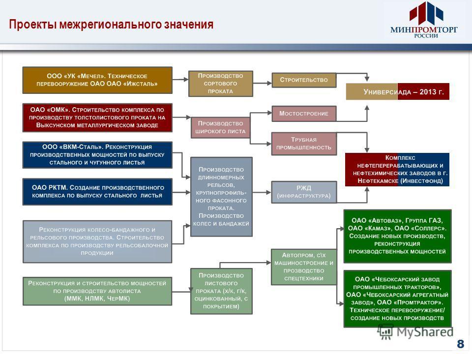 Проекты межрегионального значения 8