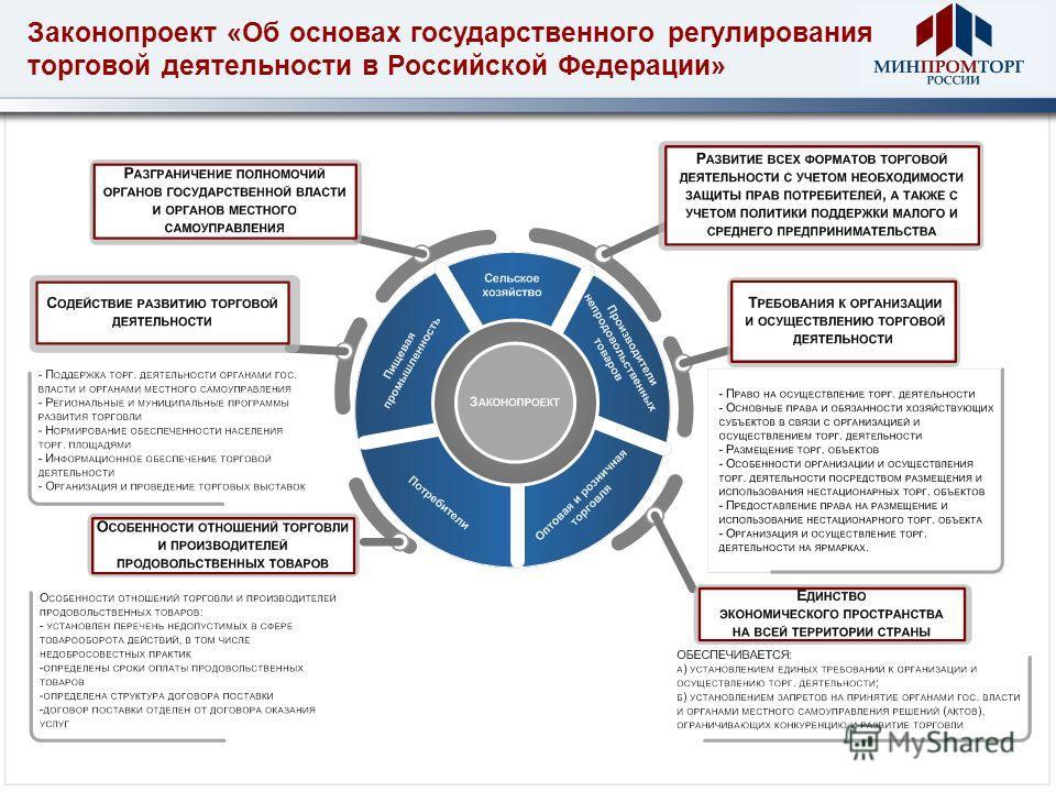 Законопроект «Об основах государственного регулирования торговой деятельности в Российской Федерации»
