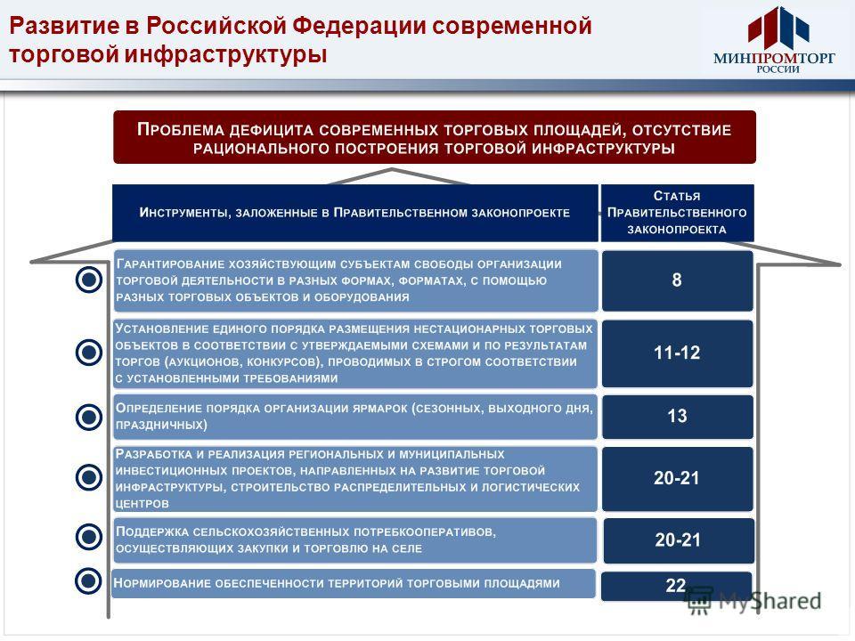 Развитие в Российской Федерации современной торговой инфраструктуры