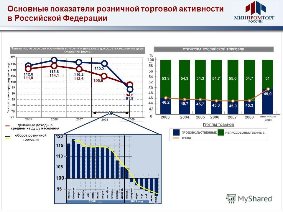 Основные показатели розничной торговой активности в Российской Федерации