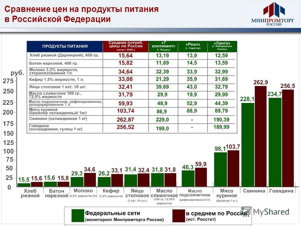 Сравнение цен на продукты питания в Российской Федерации
