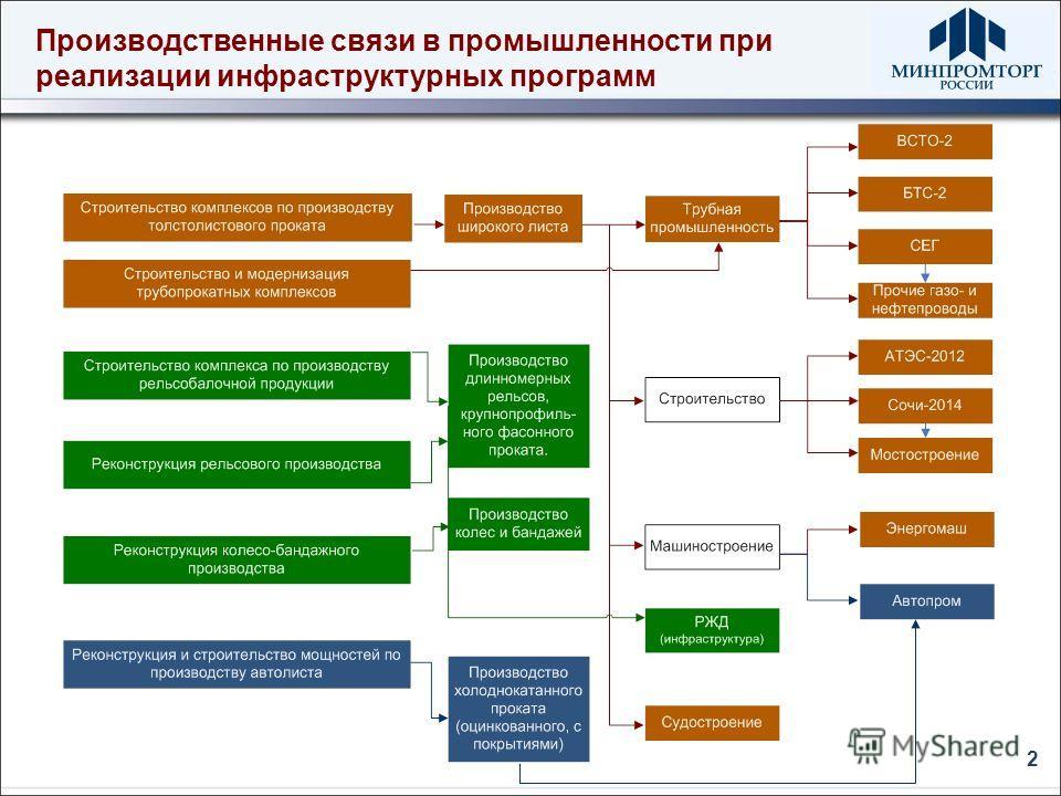 Производственные связи в промышленности при реализации инфраструктурных программ 2