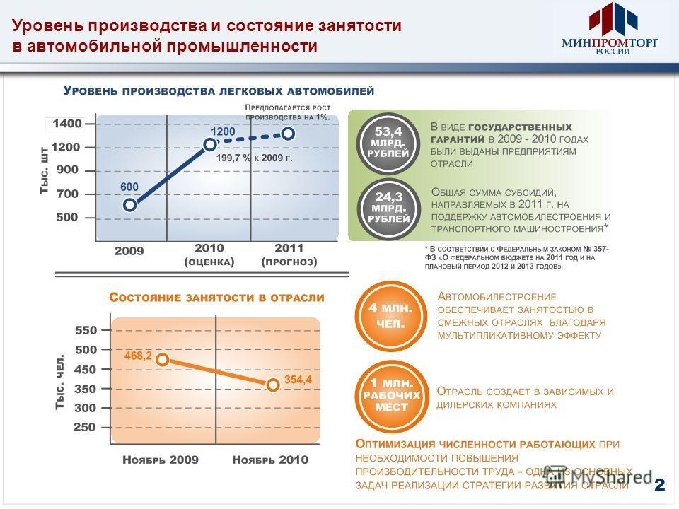 Уровень производства и состояние занятости в автомобильной промышленности 2