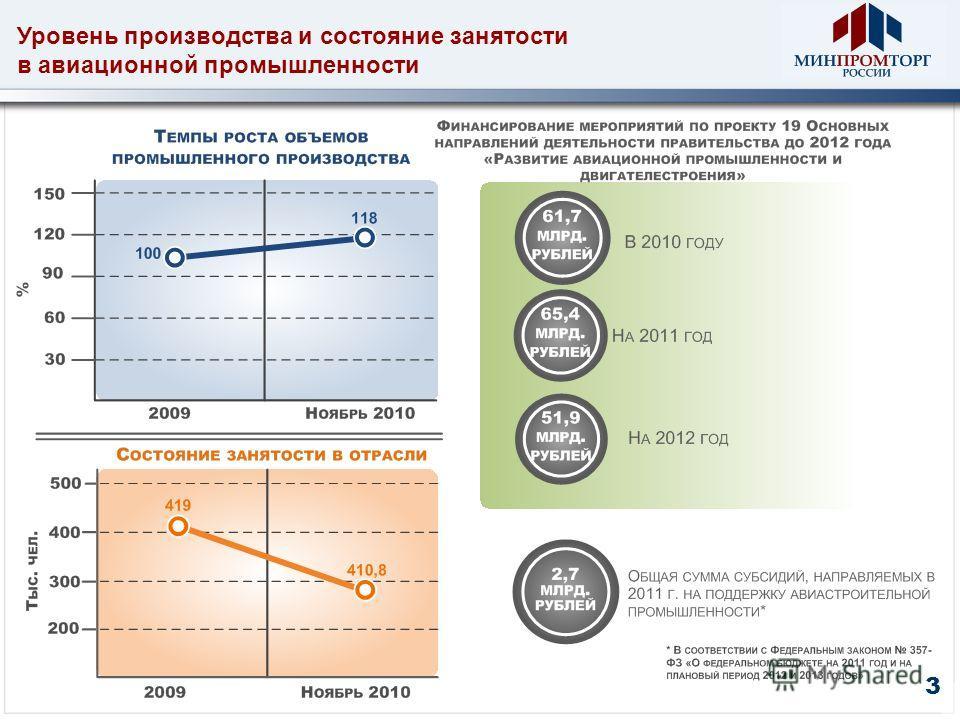 Уровень производства и состояние занятости в авиационной промышленности 3