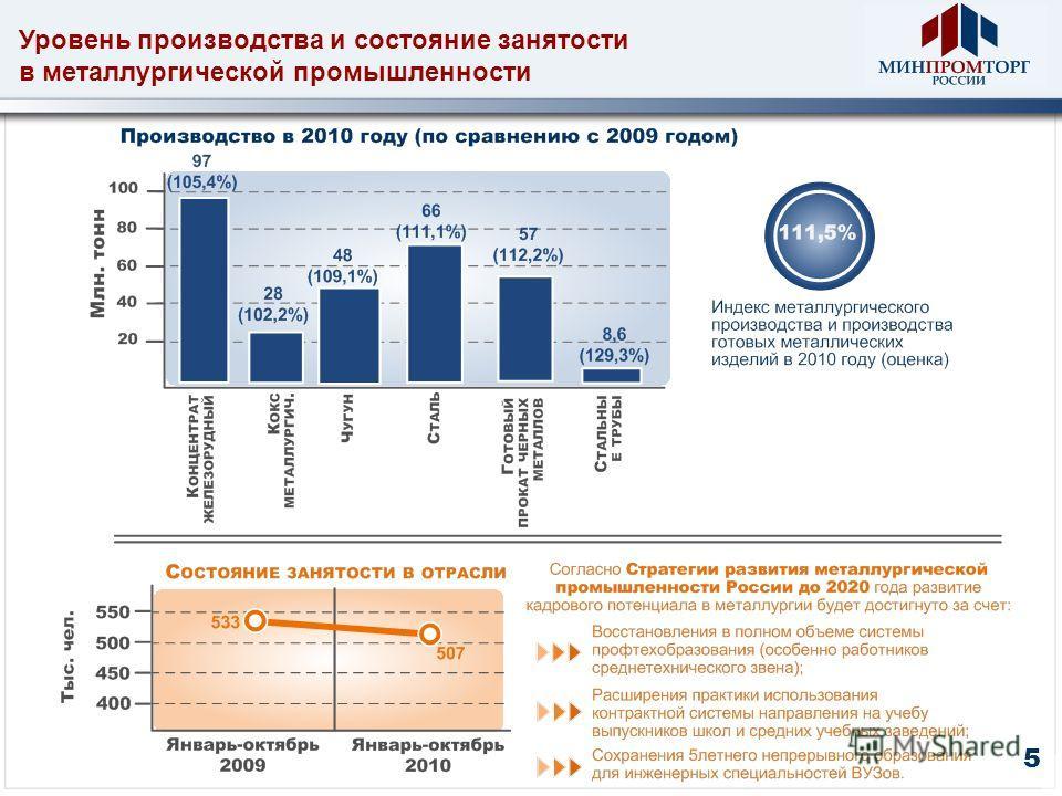 Уровень производства и состояние занятости в металлургической промышленности 5