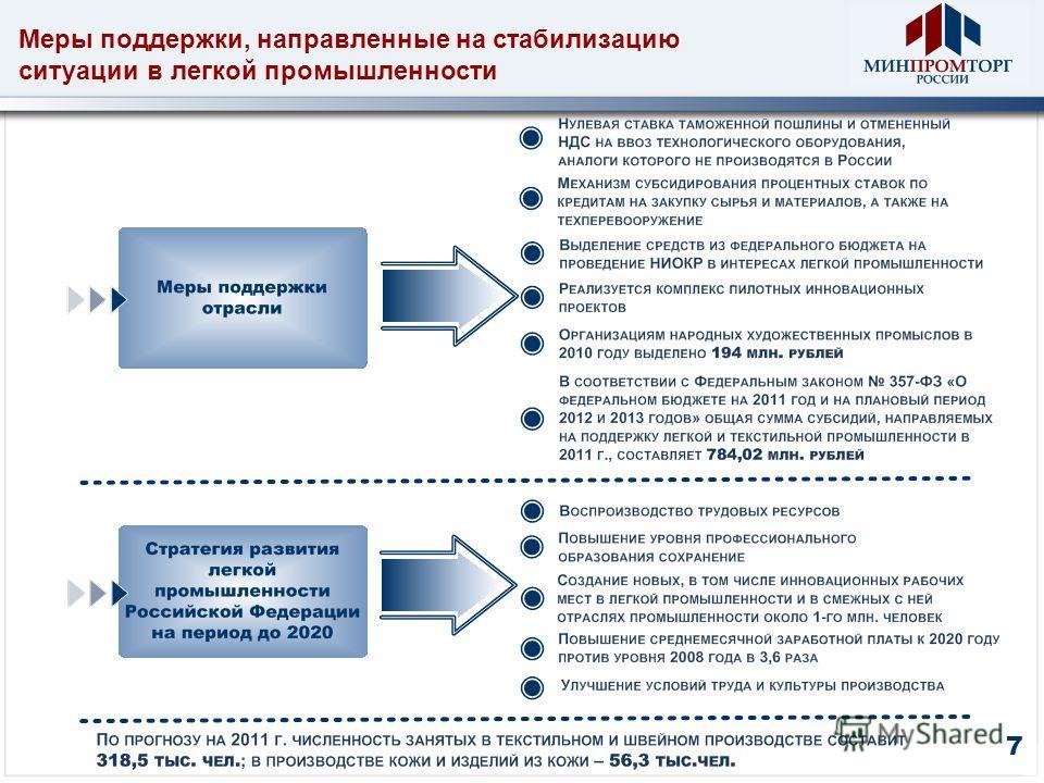 Меры поддержки, направленные на стабилизацию ситуации в легкой промышленности 7
