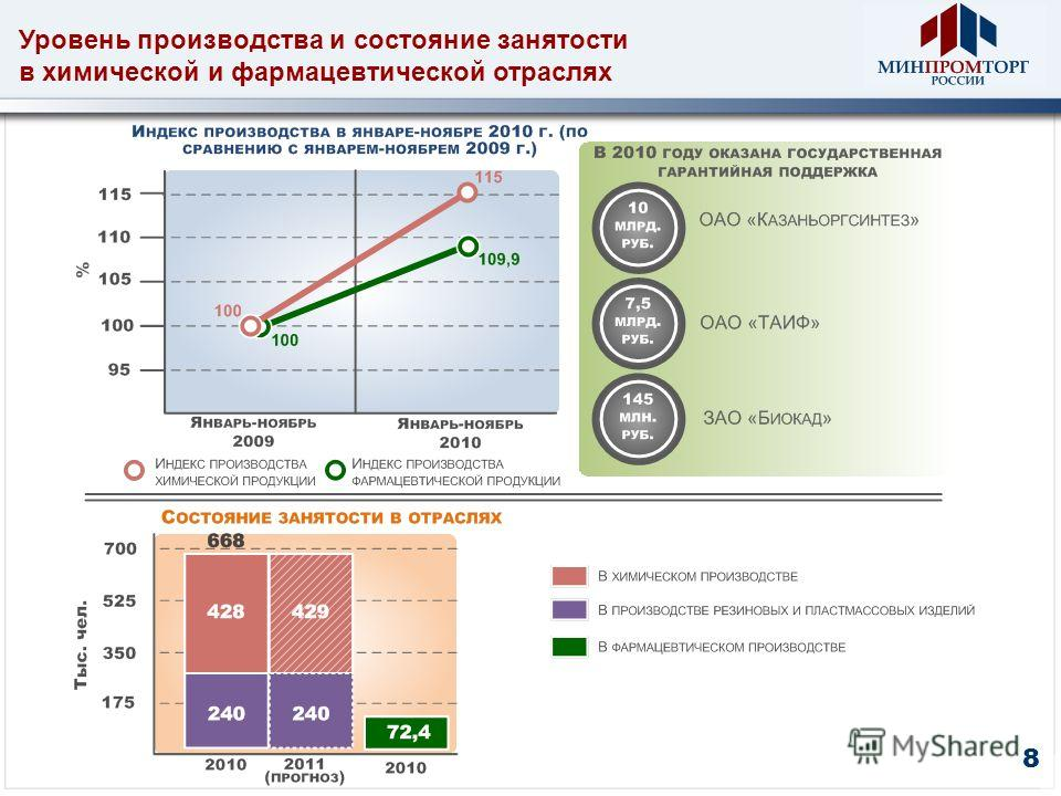 Уровень производства и состояние занятости в химической и фармацевтической отраслях 8