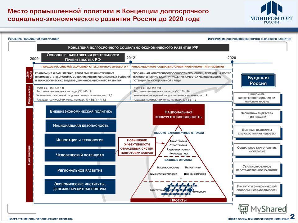 Место промышленной политики в Концепции долгосрочного социально-экономического развития России до 2020 года 2
