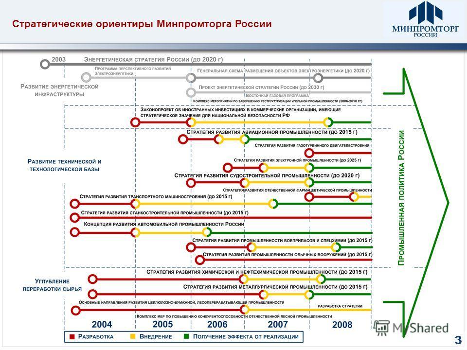 3 Стратегические ориентиры Минпромторга России