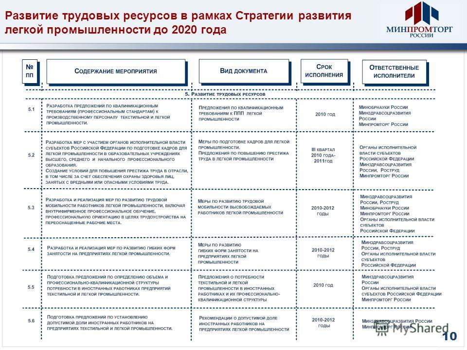 Развитие трудовых ресурсов в рамках Стратегии развития легкой промышленности до 2020 года 10