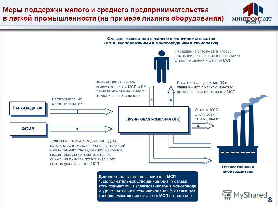 Меры поддержки малого и среднего предпринимательства в легкой промышленности (на примере лизинга оборудования) 8